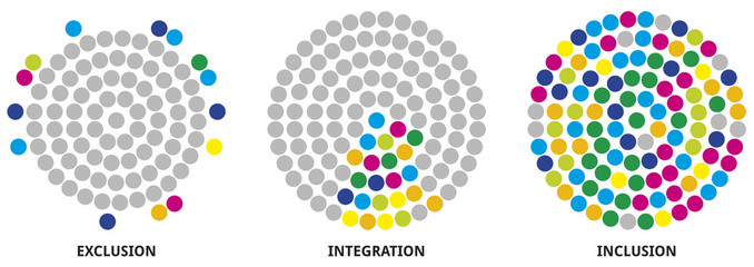 3 circle image of inclusion